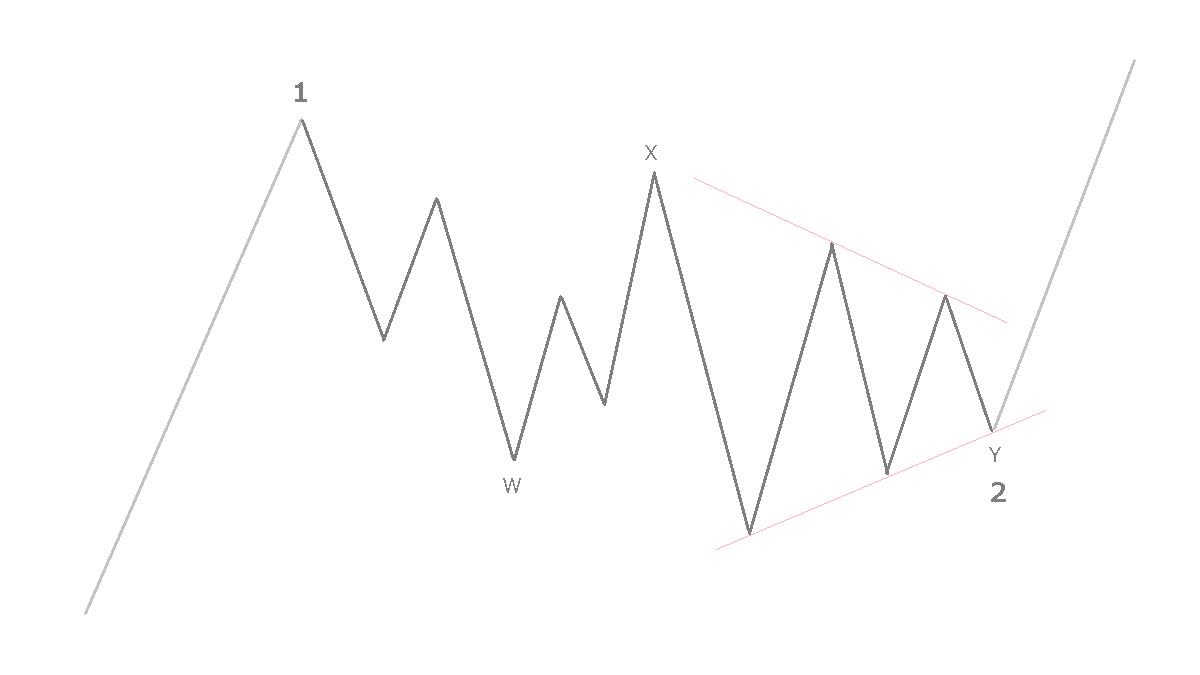第2波のトライアングル