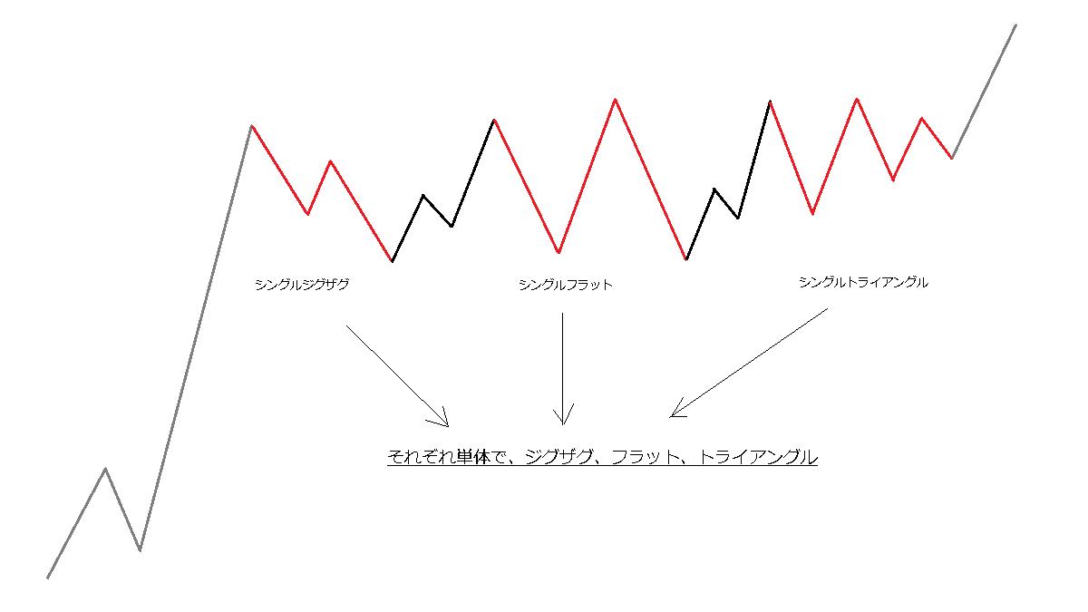 単純な修正のタイプ