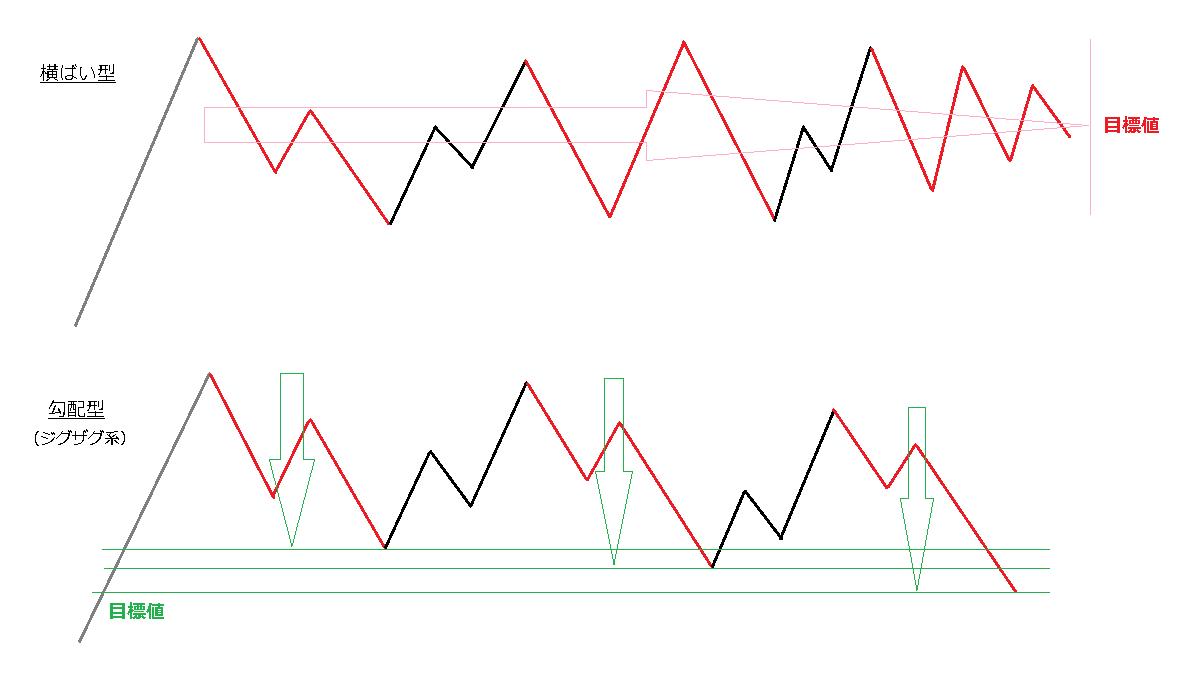 勾配型と横ばい型の違い