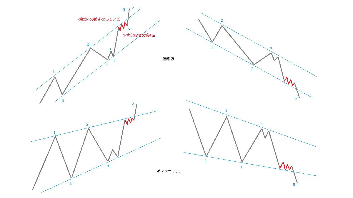 小さな段階の第4波