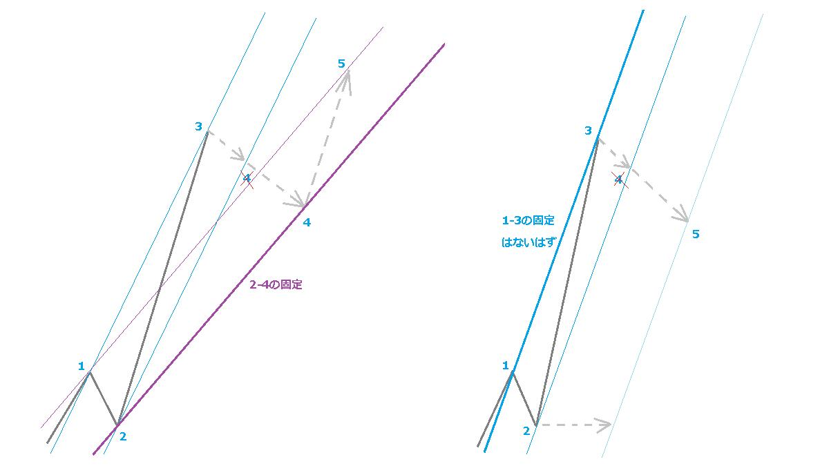第3波の延長とチャネルライン