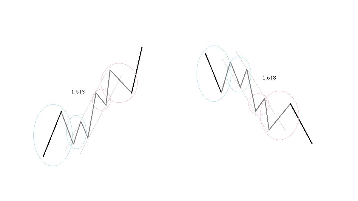 第3波の延長、イメージ図