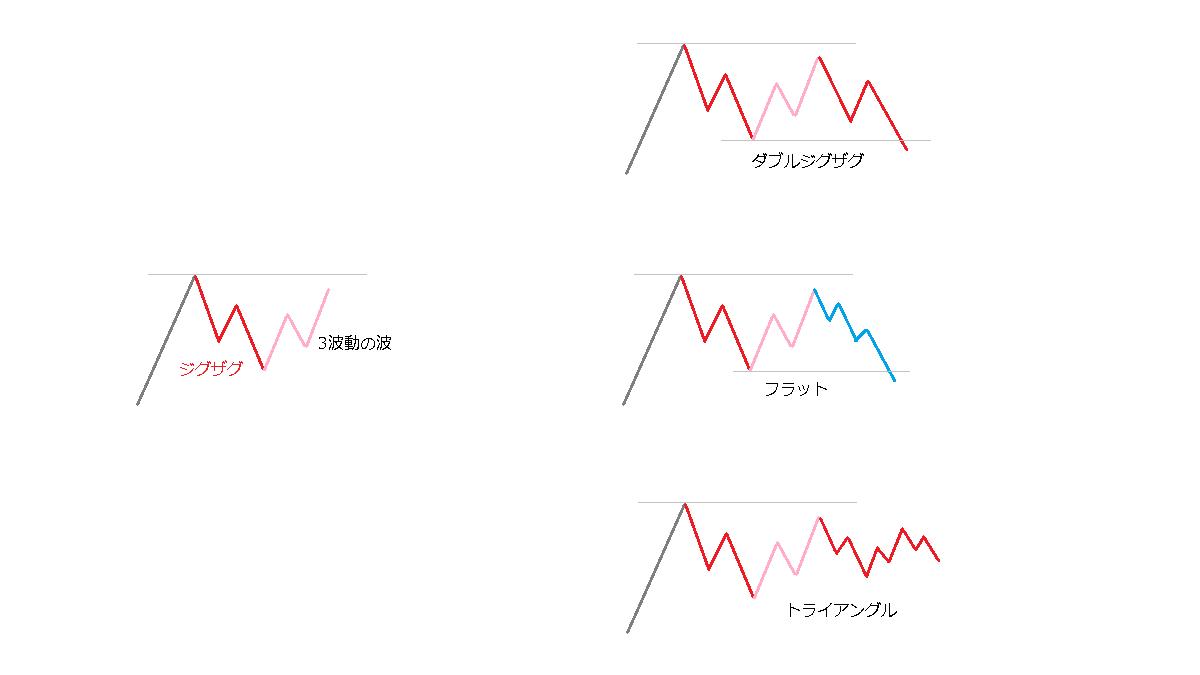 ジグザグの後の3波動の波