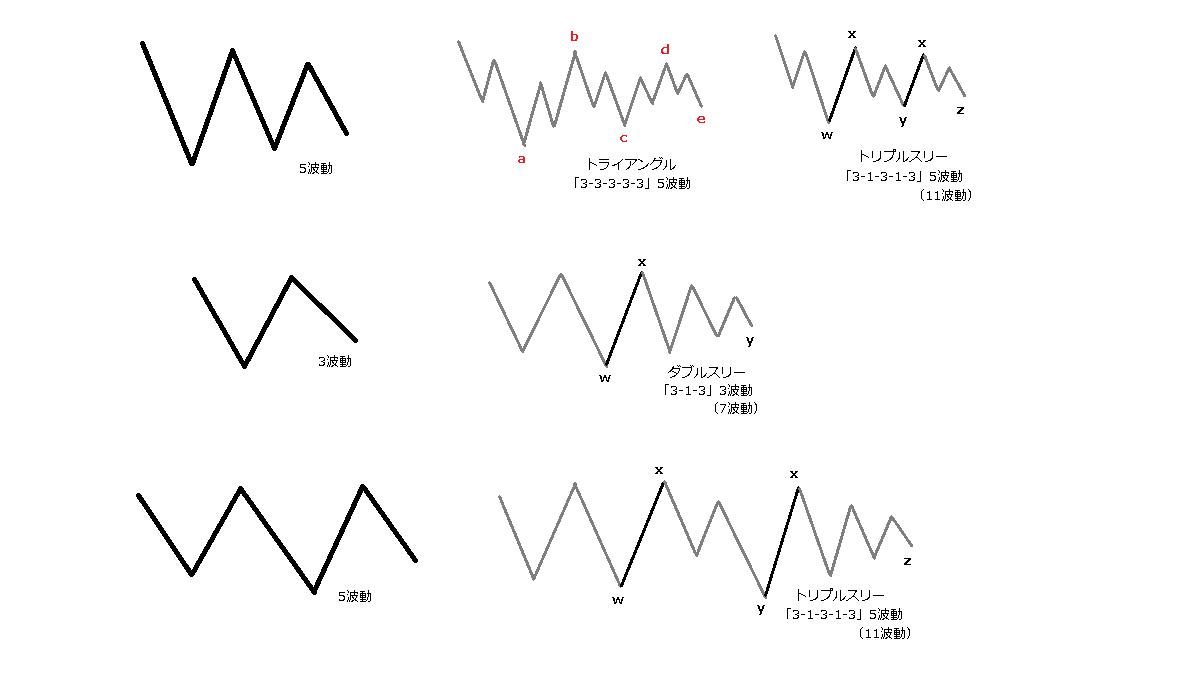 トライアングルの副次波