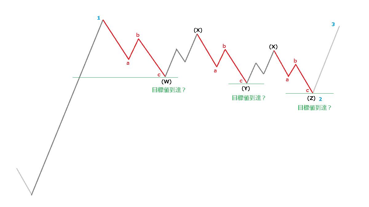「トリプルジグザグ」のイメージ図