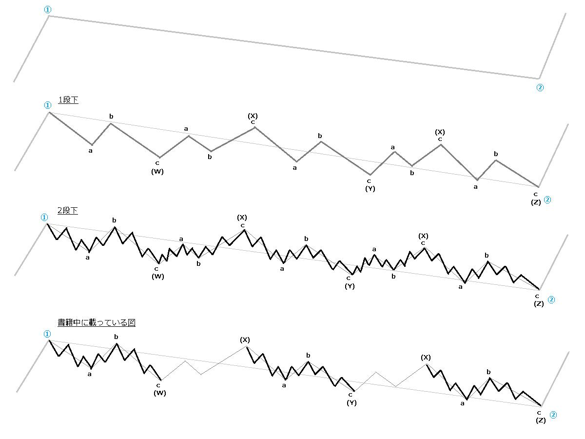 トリプルジグザグの波の段階