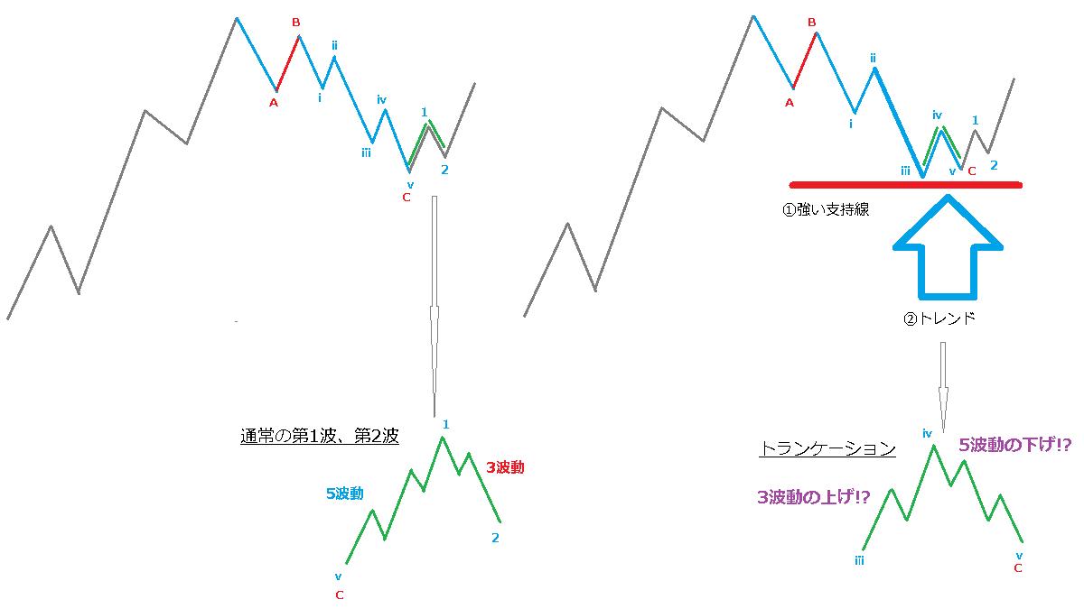 トランケーション、第1波と第2波