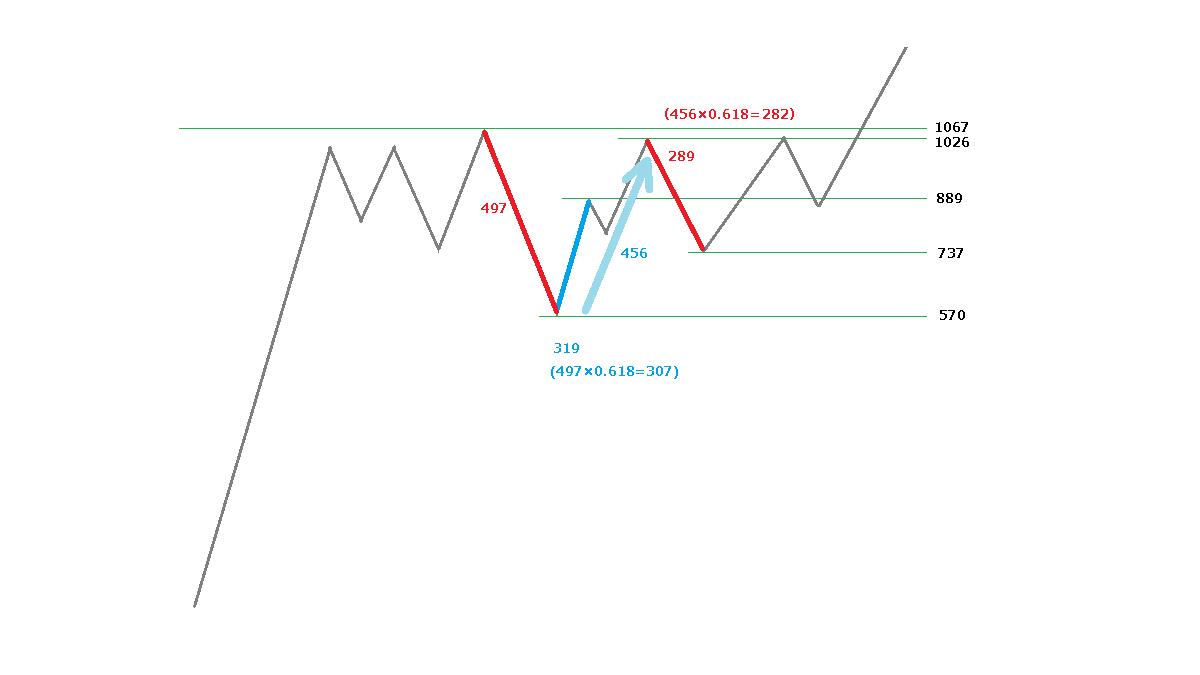 2つのフィボナッチ比率のイメージ図