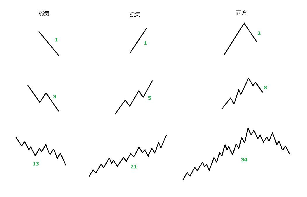 波とフィボナッチ級数