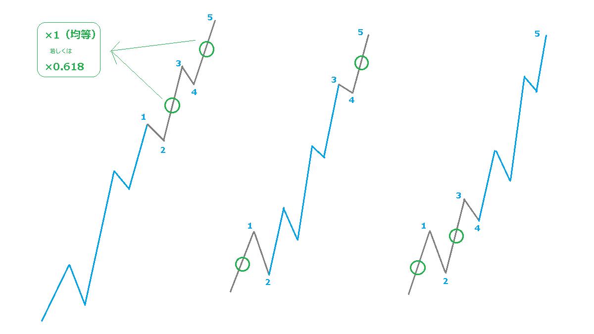 波の均等性のイメージ
