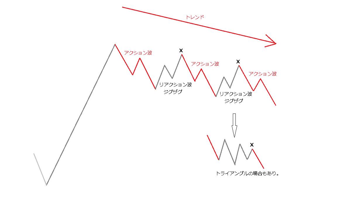 X波のトライアングル