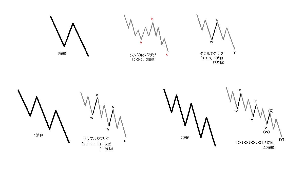 ジグザグの副次波